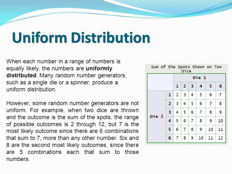 Uniform Distribution