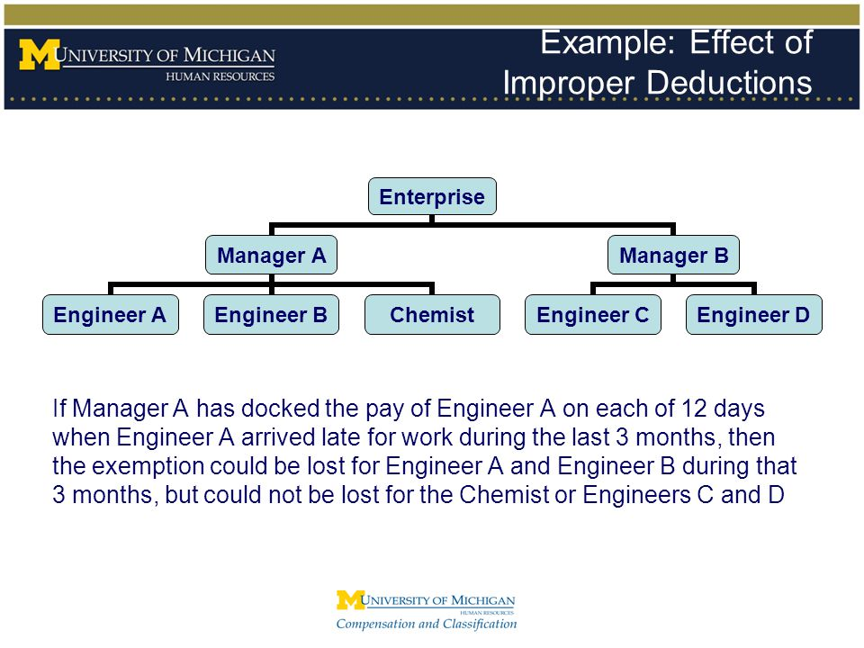 Example: Effect of Improper Deductions
