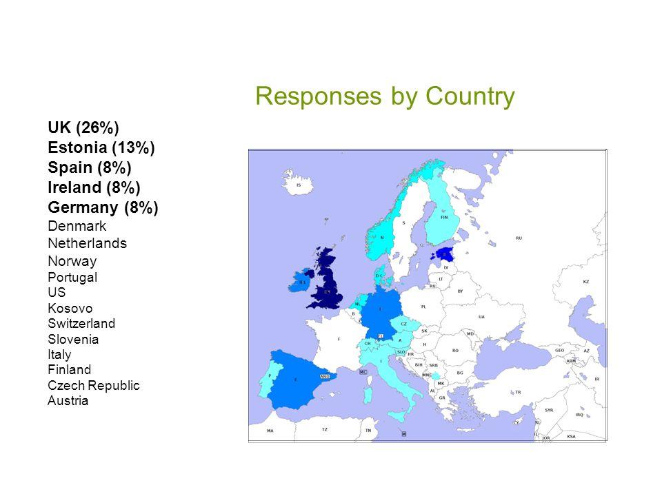 Responses by Country UK (26%) Estonia (13%) Spain (8%) Ireland (8%)