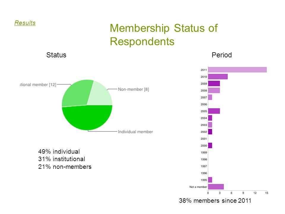 Membership Status of Respondents