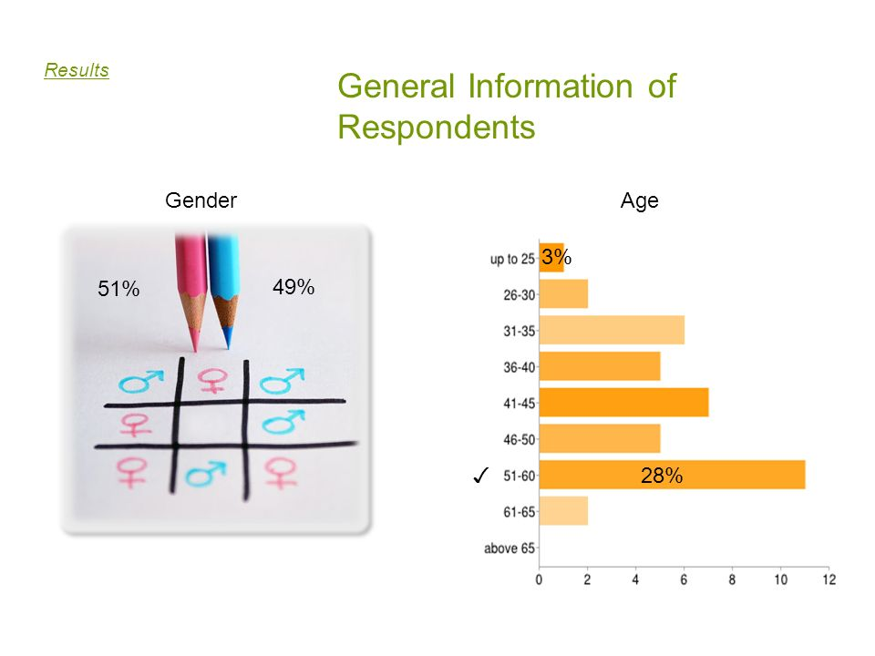 General Information of Respondents