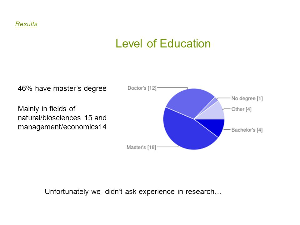 Level of Education 46% have master's degree