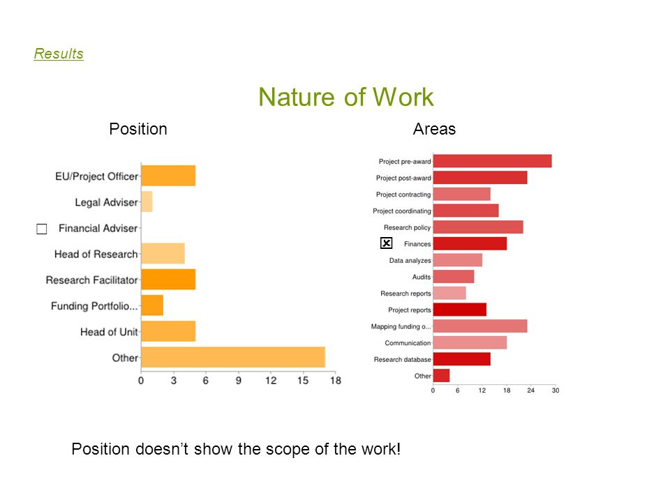 Nature of Work Position Areas ☐ 