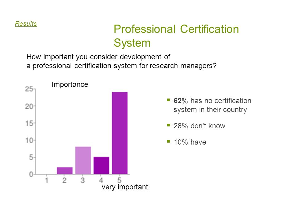 Professional Certification System