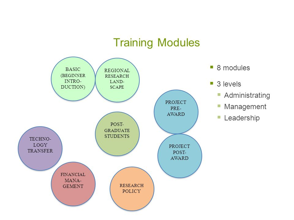 Training Modules 8 modules 3 levels Administrating Management