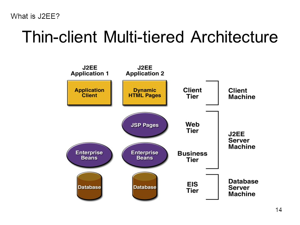Thin-client Multi-tiered Architecture