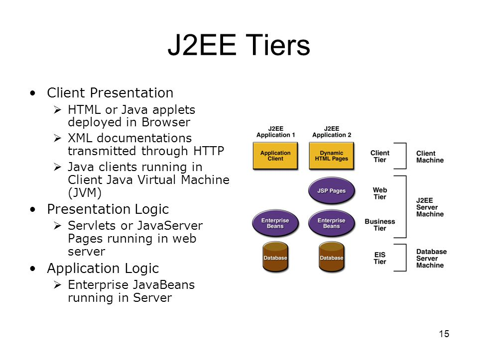 J2EE Tiers Client Presentation Presentation Logic Application Logic