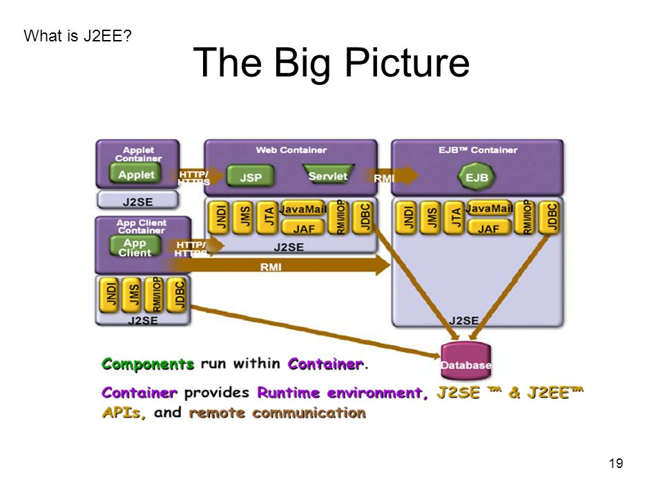 What is J2EE The Big Picture