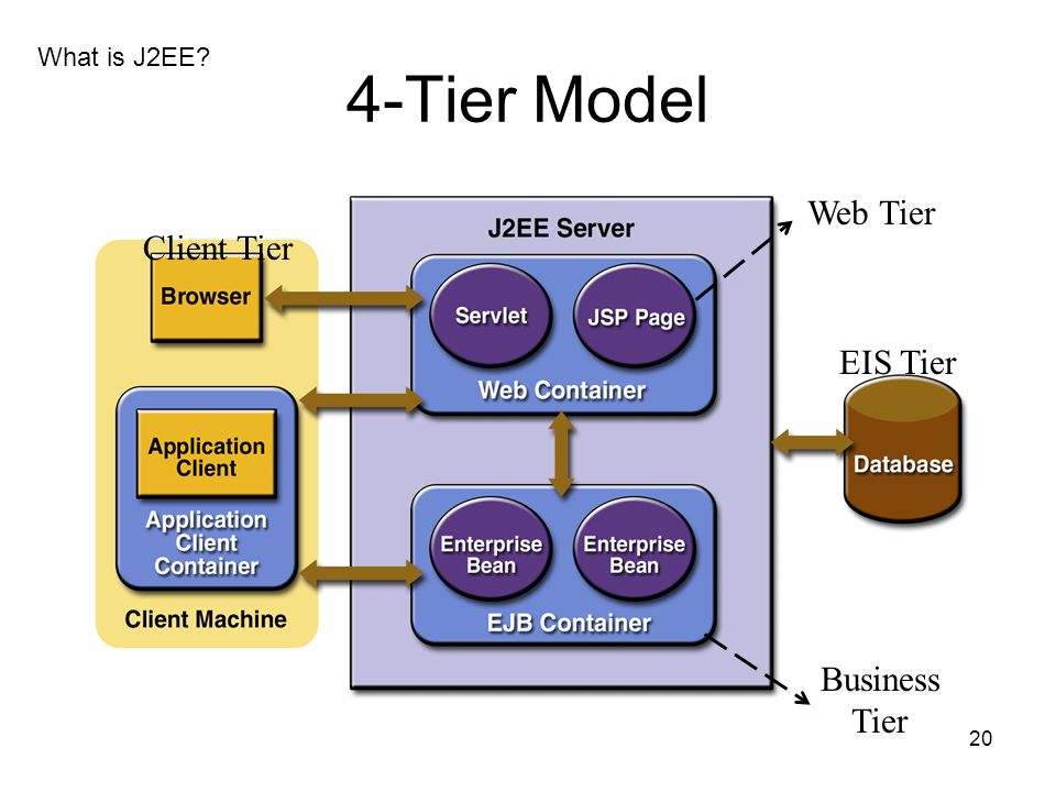 What is J2EE 4-Tier Model Web Tier Client Tier EIS Tier Business Tier