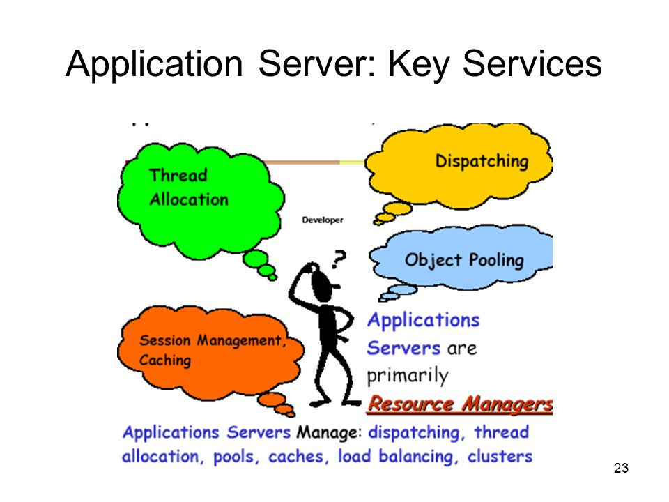 Application Server: Key Services
