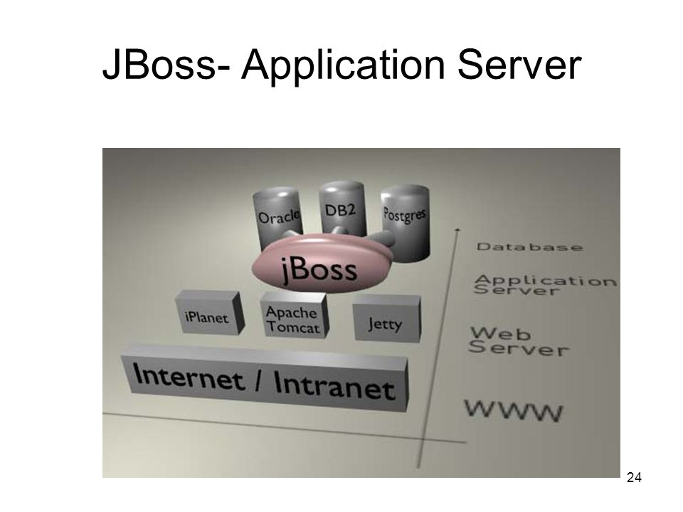 JBoss- Application Server