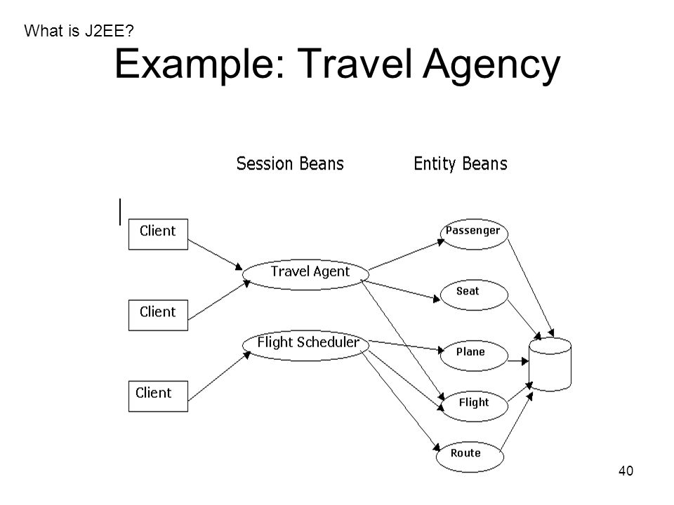 Example: Travel Agency