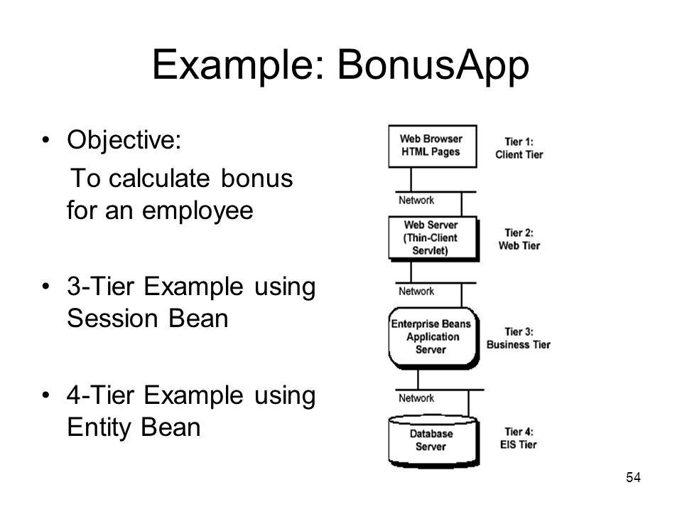 Example: BonusApp Objective: To calculate bonus for an employee