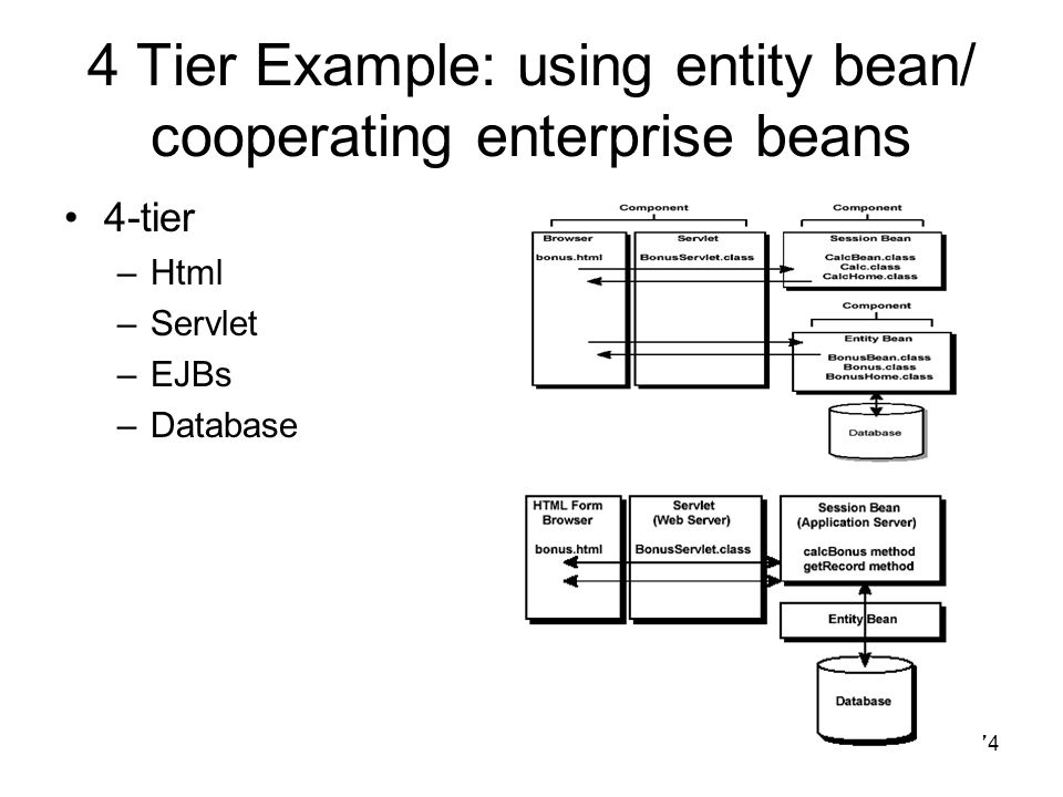 4 Tier Example: using entity bean/ cooperating enterprise beans