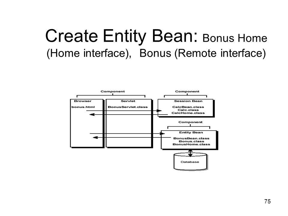 Create Entity Bean: Bonus Home (Home interface), Bonus (Remote interface)