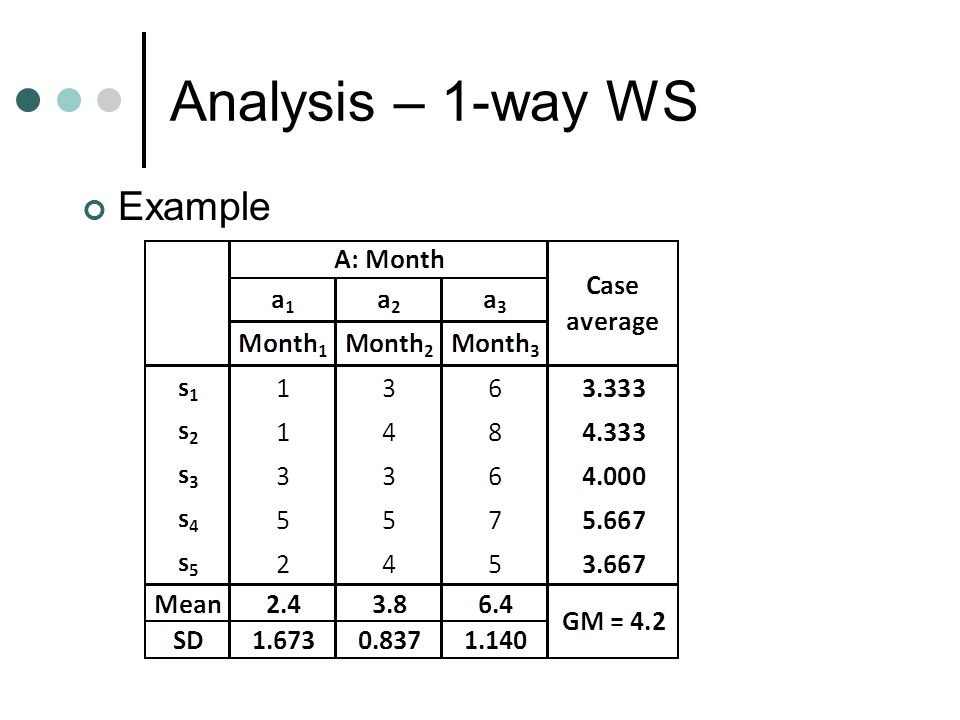Analysis – 1-way WS Example