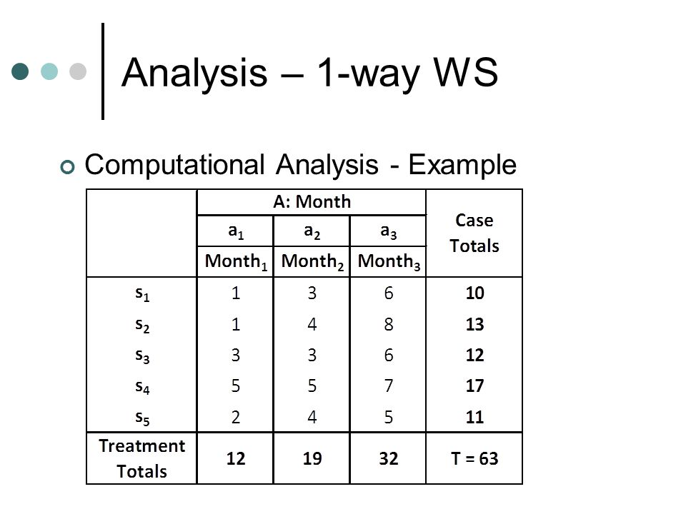 Analysis – 1-way WS Computational Analysis - Example