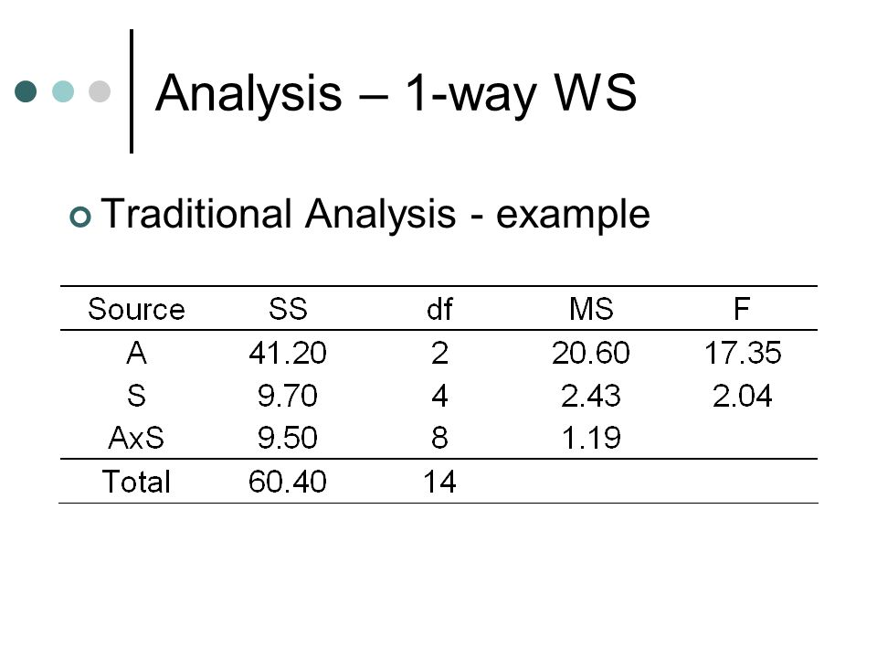 Analysis – 1-way WS Traditional Analysis - example