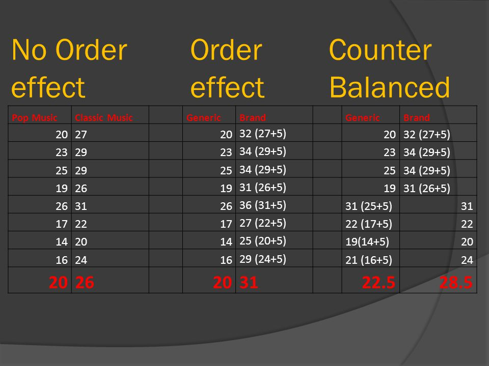 No Order effect Order effect Counter Balanced 22.5 28.5 20 27