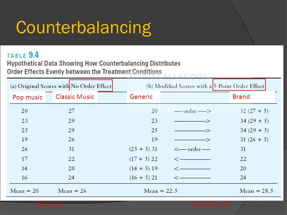 Counterbalancing Pop music Classic Music Generic Brand 26-20 =6