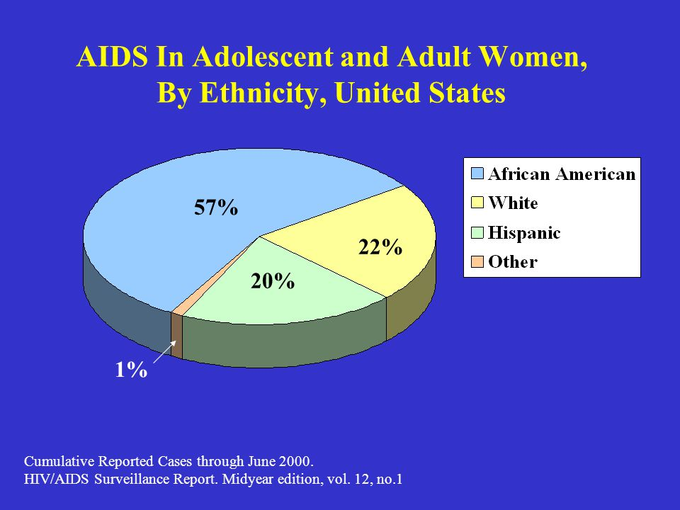 AIDS In Adolescent and Adult Women, By Ethnicity, United States