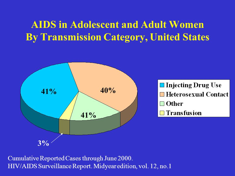 AIDS in Adolescent and Adult Women By Transmission Category, United States