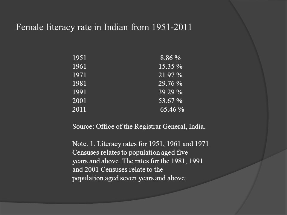 Female literacy rate in Indian from