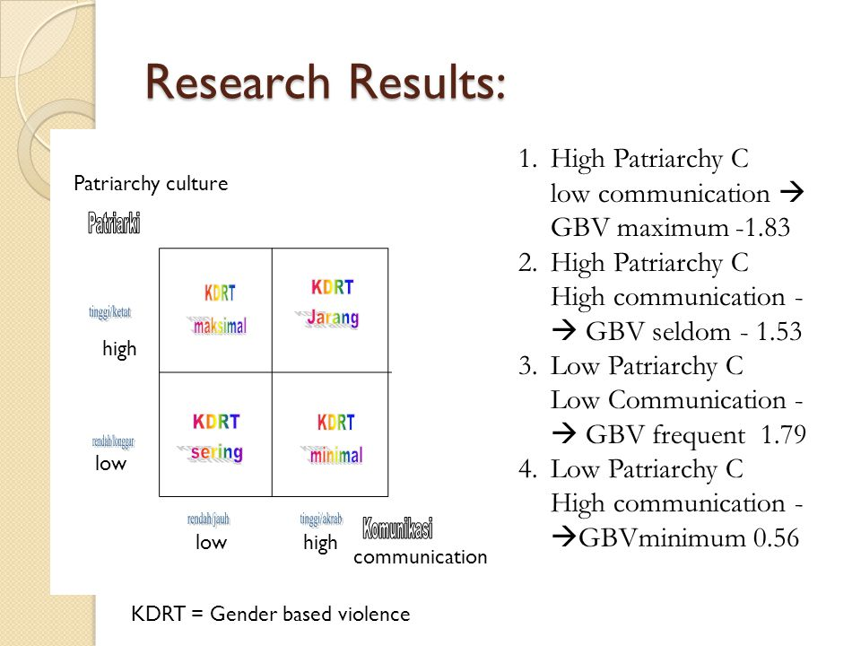 Research Results: High Patriarchy C low communication  GBV maximum High Patriarchy C High communication - GBV seldom