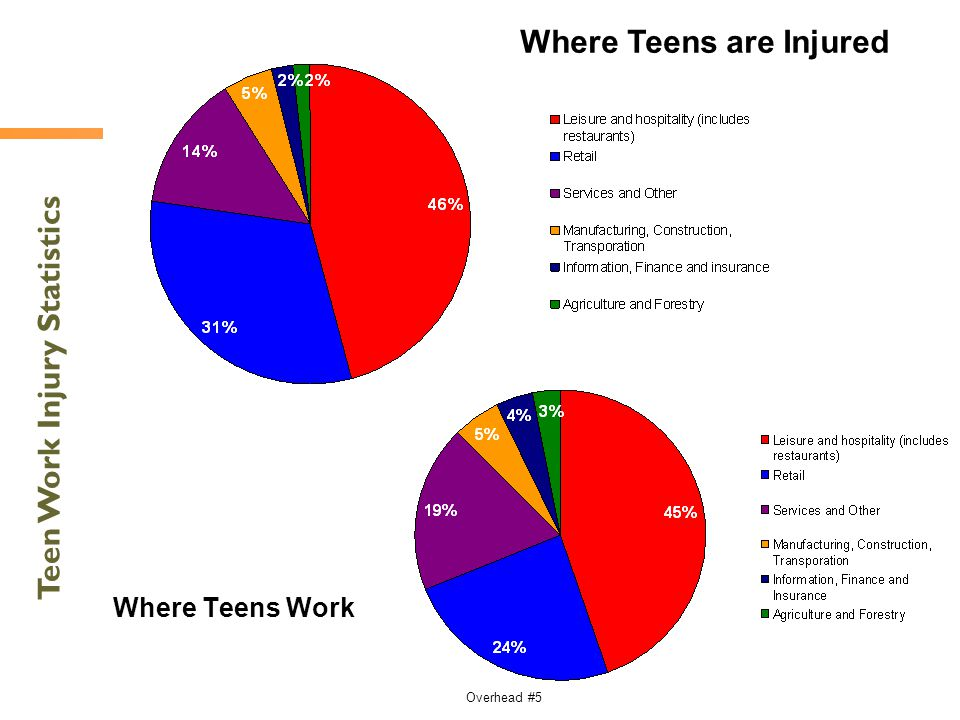 Where Teens are Injured Teen Work Injury Statistics
