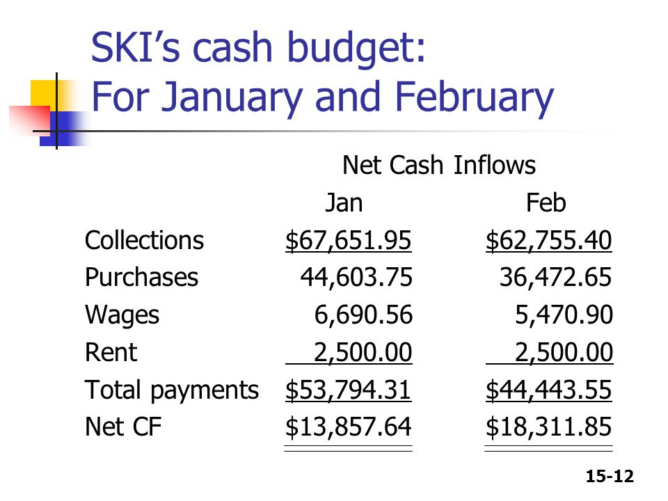SKI's cash budget: For January and February