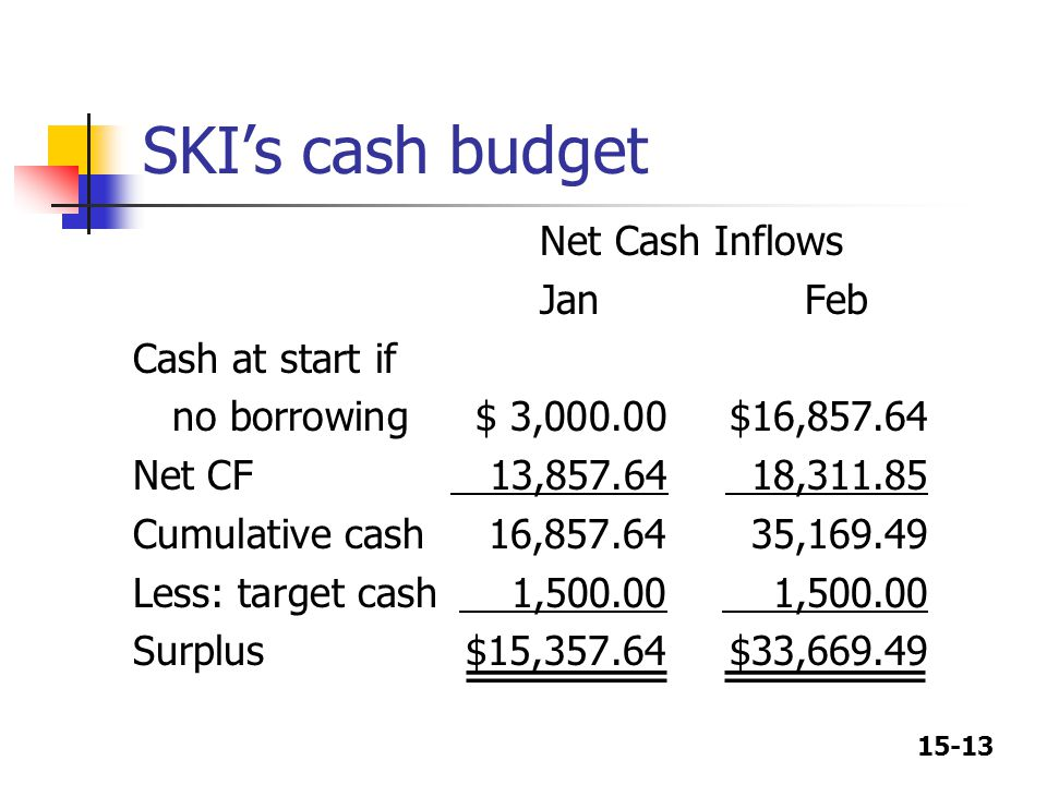 SKI's cash budget Net Cash Inflows Jan Feb Cash at start if