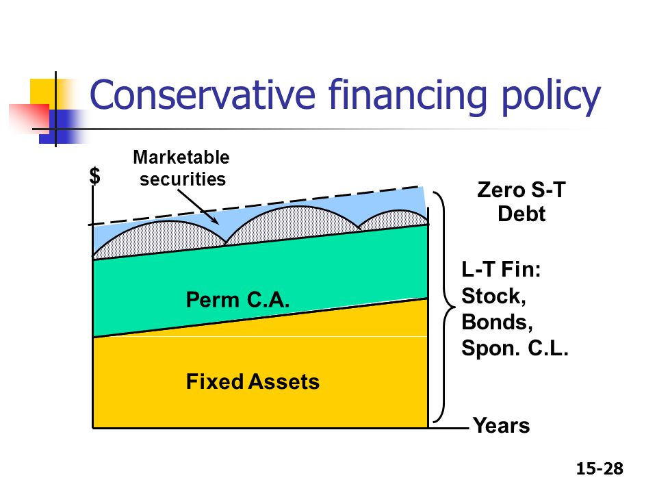 Conservative financing policy
