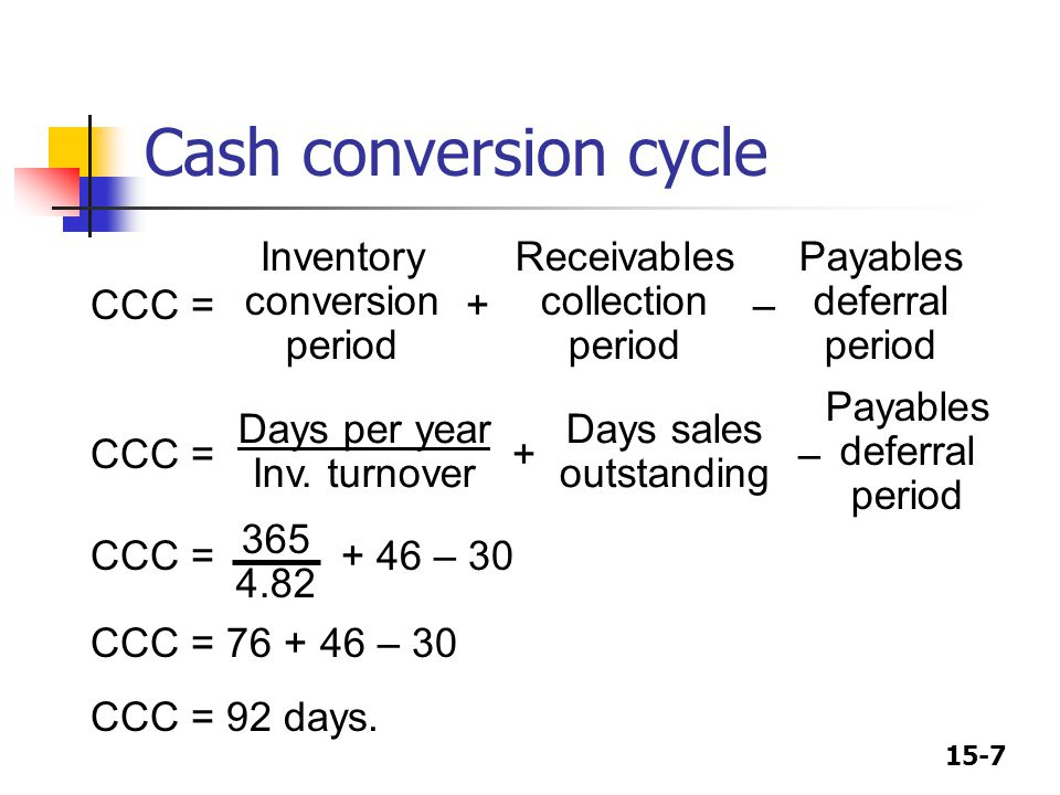 Cash conversion cycle CCC = + – CCC = + – CCC = + 46 – 30