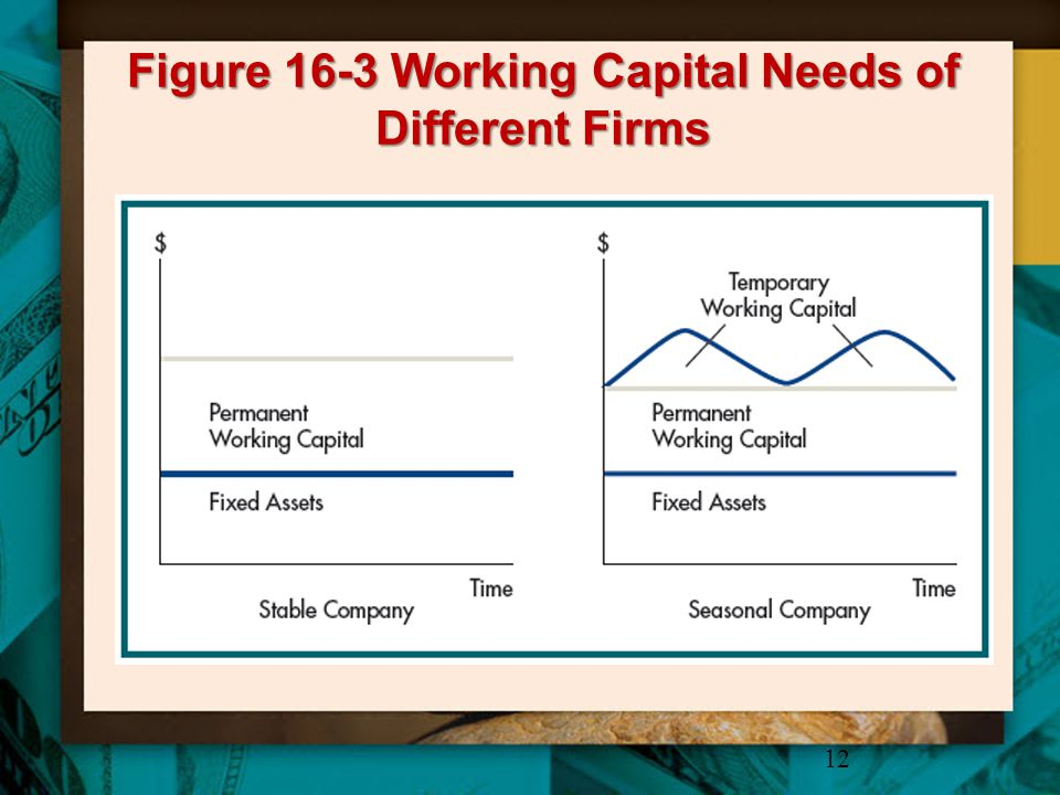 Figure 16-3 Working Capital Needs of Different Firms