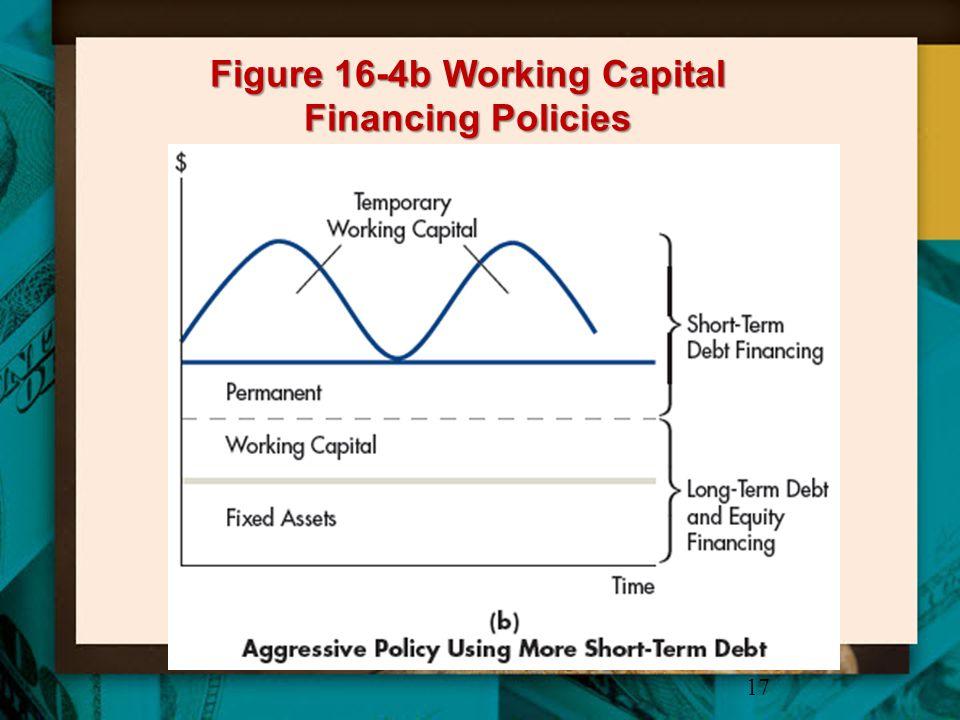 Figure 16-4b Working Capital Financing Policies