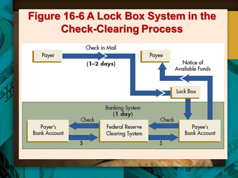 Figure 16-6 A Lock Box System in the Check-Clearing Process