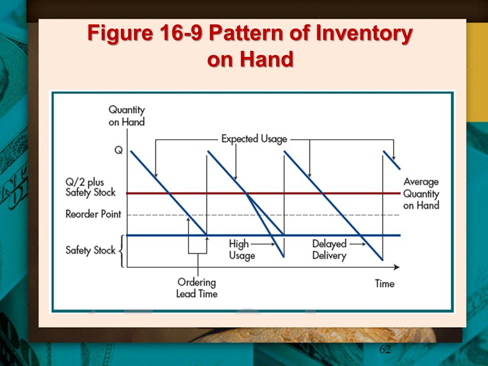 Figure 16-9 Pattern of Inventory on Hand