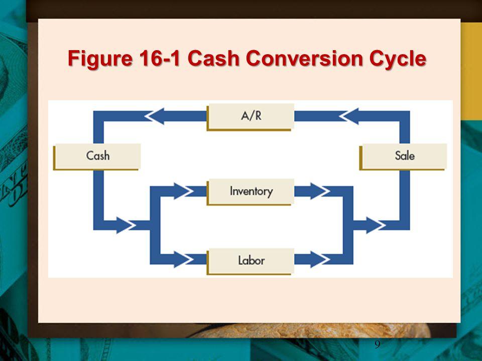 Figure 16-1 Cash Conversion Cycle