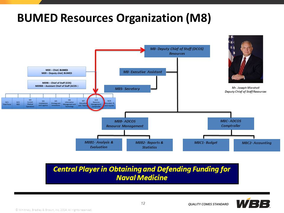 BUMED Resources Organization (M8)