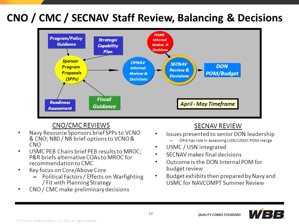 CNO / CMC / SECNAV Staff Review, Balancing & Decisions