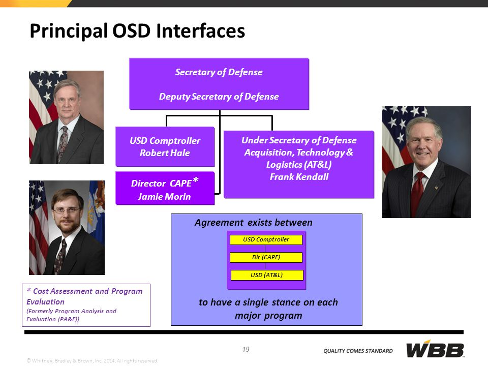 Principal OSD Interfaces