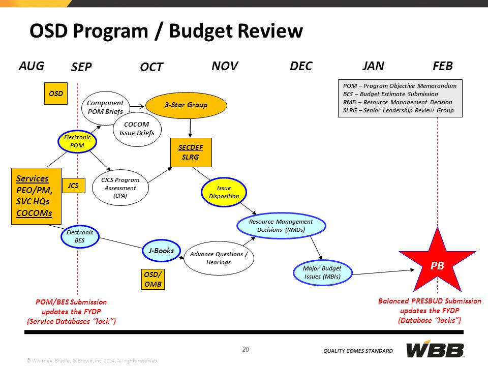 OSD Program / Budget Review