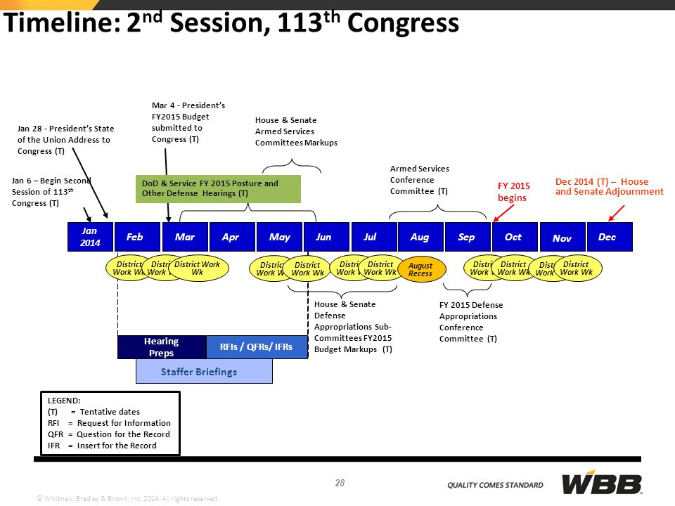 Timeline: 2nd Session, 113th Congress