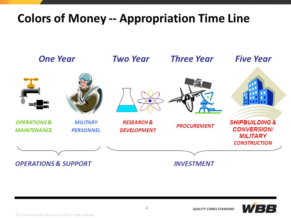 Colors of Money -- Appropriation Time Line