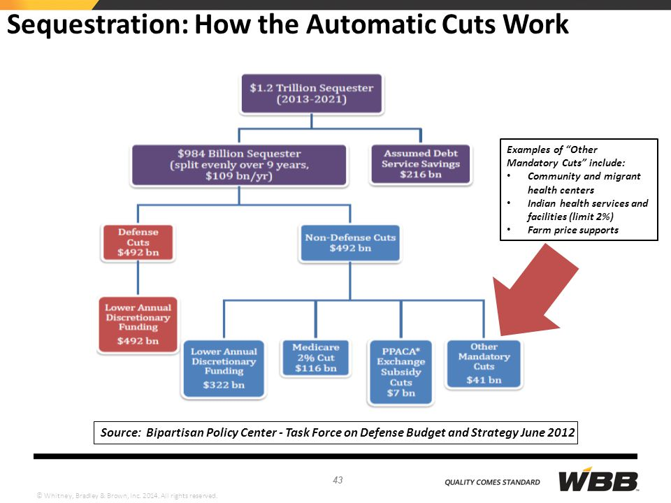 Sequestration: How the Automatic Cuts Work