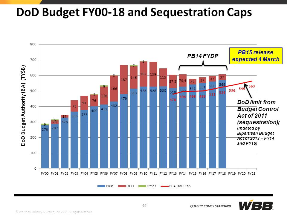 DoD Budget FY00-18 and Sequestration Caps