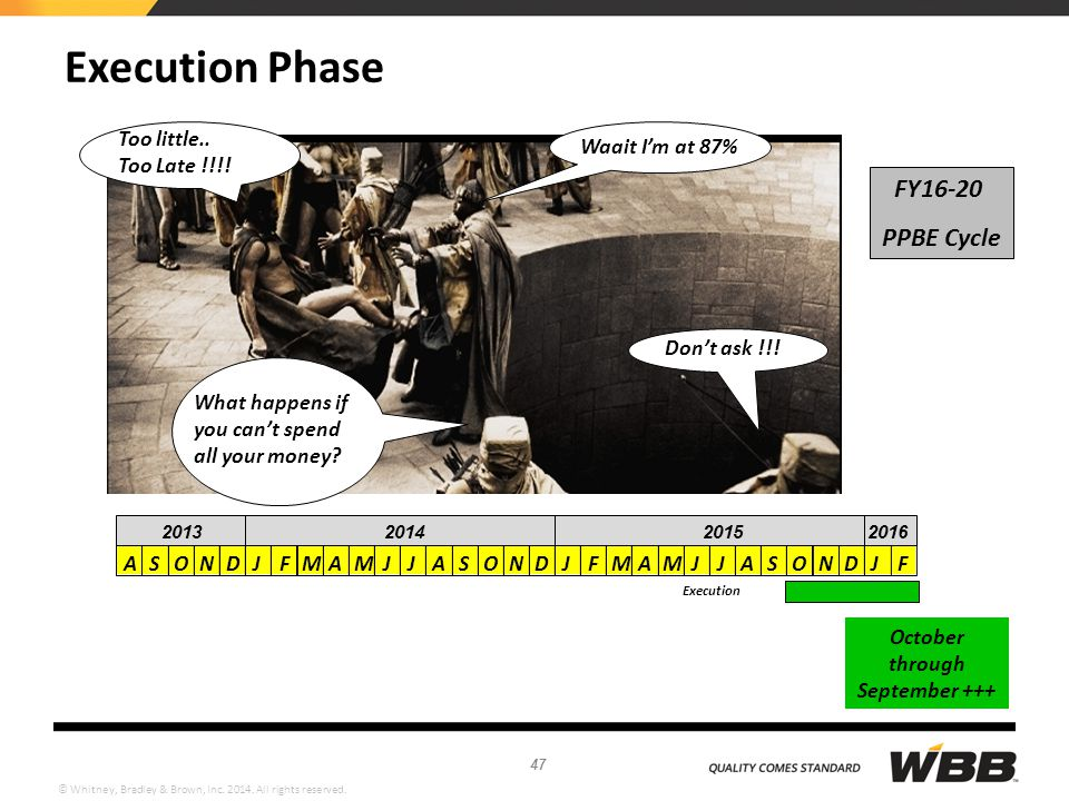 Execution Phase FY16-20 PPBE Cycle Too little.. Too Late !!!!
