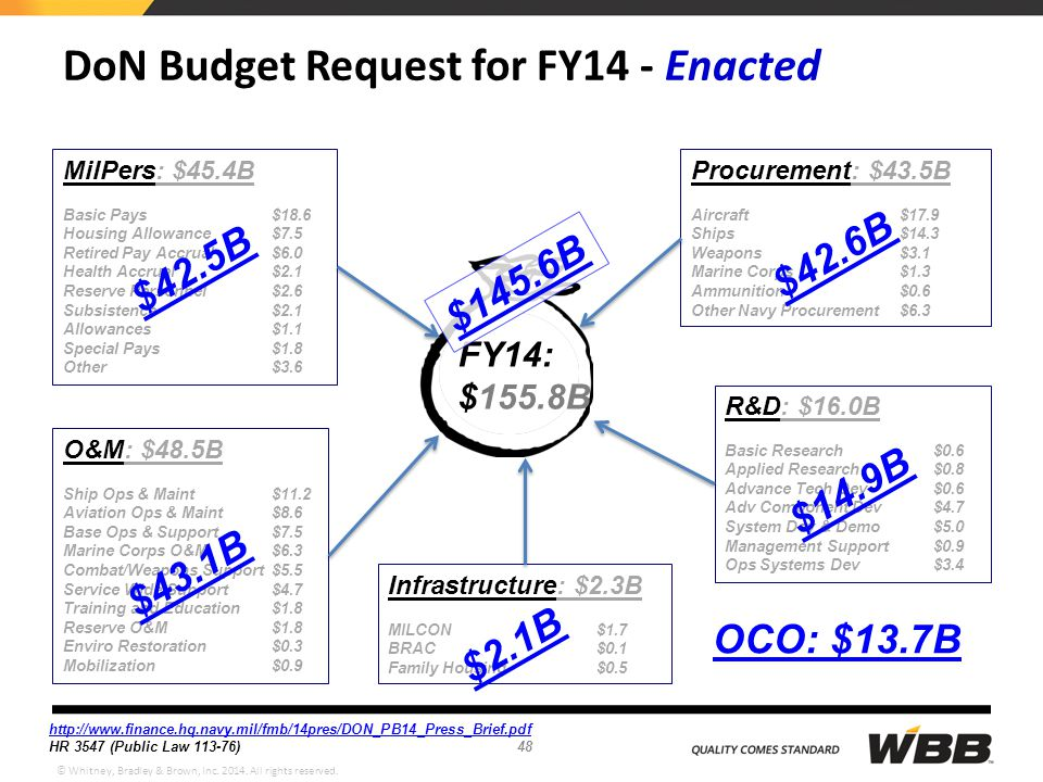DoN Budget Request for FY14 - Enacted