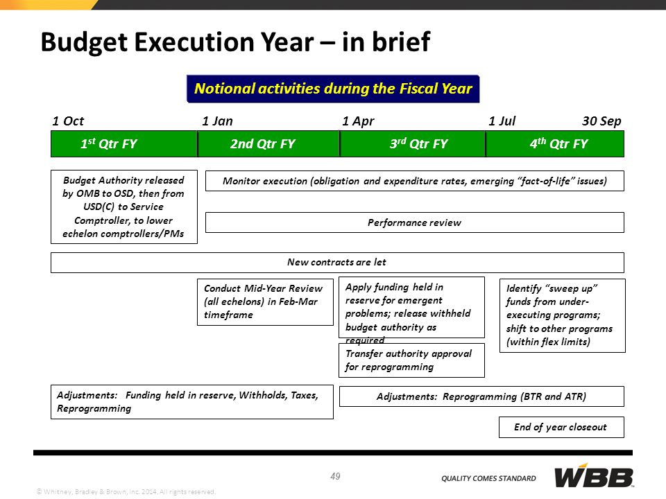 Budget Execution Year – in brief