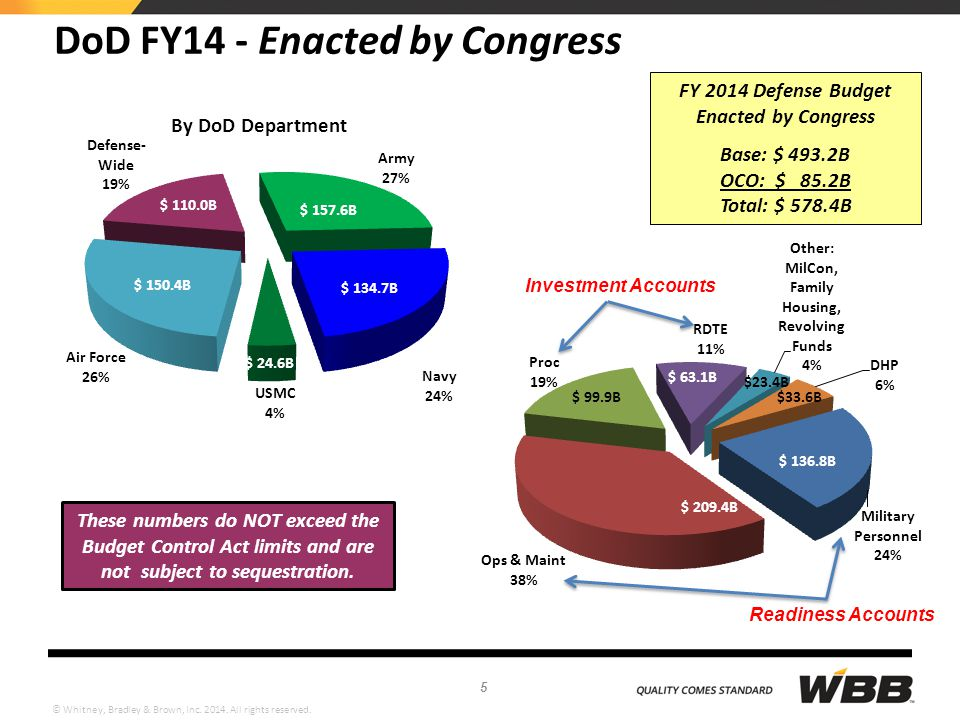 DoD FY14 - Enacted by Congress